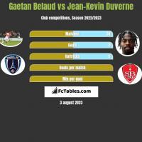 Gaetan Belaud vs Jean-Kevin Duverne h2h player stats