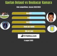 Gaetan Belaud vs Boubacar Kamara h2h player stats