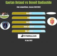 Gaetan Belaud vs Benoit Badiashile h2h player stats