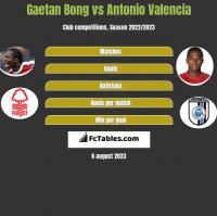 Gaetan Bong vs Antonio Valencia h2h player stats