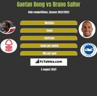 Gaetan Bong vs Bruno Saltor h2h player stats