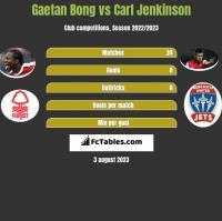 Gaetan Bong vs Carl Jenkinson h2h player stats