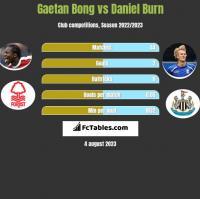 Gaetan Bong vs Daniel Burn h2h player stats