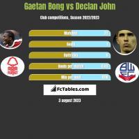 Gaetan Bong vs Declan John h2h player stats