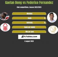 Gaetan Bong vs Federico Fernandez h2h player stats
