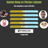 Gaetan Bong vs Florian Lejeune h2h player stats