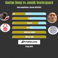 Gaetan Bong vs Jannik Vestergaard h2h player stats