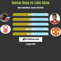 Gaetan Bong vs Luke Shaw h2h player stats