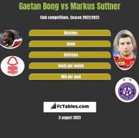 Gaetan Bong vs Markus Suttner h2h player stats