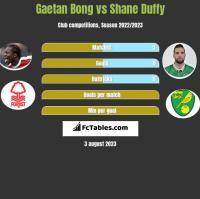 Gaetan Bong vs Shane Duffy h2h player stats