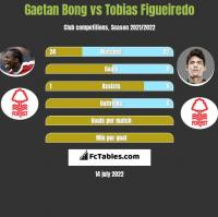 Gaetan Bong vs Tobias Figueiredo h2h player stats