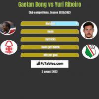 Gaetan Bong vs Yuri Ribeiro h2h player stats