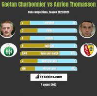 Gaetan Charbonnier vs Adrien Thomasson h2h player stats