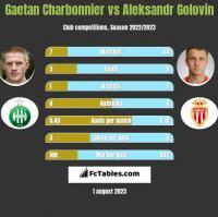 Gaetan Charbonnier vs Aleksandr Golovin h2h player stats
