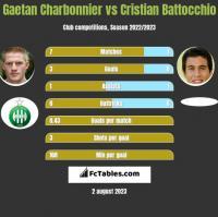 Gaetan Charbonnier vs Cristian Battocchio h2h player stats