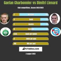 Gaetan Charbonnier vs Dimitri Lienard h2h player stats