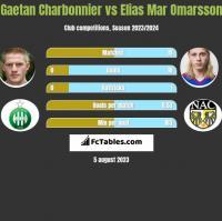 Gaetan Charbonnier vs Elias Mar Omarsson h2h player stats