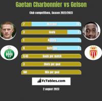 Gaetan Charbonnier vs Gelson h2h player stats