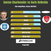 Gaetan Charbonnier vs Haris Belkebla h2h player stats