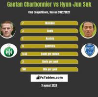Gaetan Charbonnier vs Hyun-Jun Suk h2h player stats