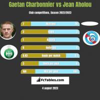 Gaetan Charbonnier vs Jean Aholou h2h player stats