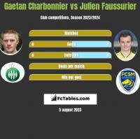 Gaetan Charbonnier vs Julien Faussurier h2h player stats