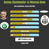 Gaetan Charbonnier vs Moussa Kone h2h player stats