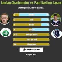 Gaetan Charbonnier vs Paul Bastien Lasne h2h player stats