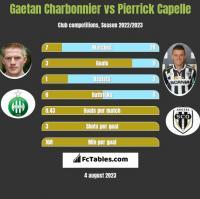 Gaetan Charbonnier vs Pierrick Capelle h2h player stats