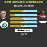 Gaetan Charbonnier vs Rachid Alioui h2h player stats