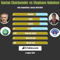 Gaetan Charbonnier vs Stephane Bahoken h2h player stats