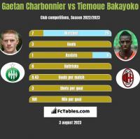 Gaetan Charbonnier vs Tiemoue Bakayoko h2h player stats