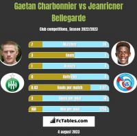 Gaetan Charbonnier vs Jeanricner Bellegarde h2h player stats