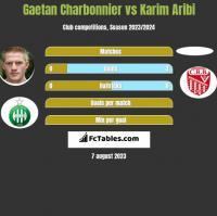 Gaetan Charbonnier vs Karim Aribi h2h player stats