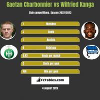 Gaetan Charbonnier vs Wilfried Kanga h2h player stats