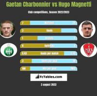 Gaetan Charbonnier vs Hugo Magnetti h2h player stats