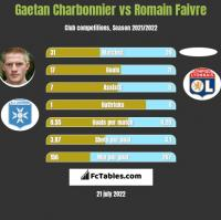 Gaetan Charbonnier vs Romain Faivre h2h player stats