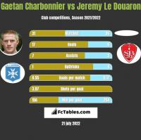 Gaetan Charbonnier vs Jeremy Le Douaron h2h player stats