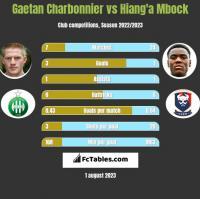 Gaetan Charbonnier vs Hiang'a Mbock h2h player stats