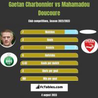 Gaetan Charbonnier vs Mahamadou Doucoure h2h player stats