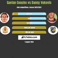 Gaetan Coucke vs Danny Vukovic h2h player stats