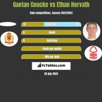 Gaetan Coucke vs Ethan Horvath h2h player stats