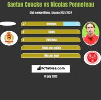 Gaetan Coucke vs Nicolas Penneteau h2h player stats