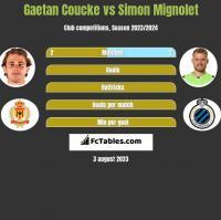 Gaetan Coucke vs Simon Mignolet h2h player stats