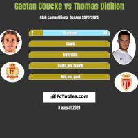 Gaetan Coucke vs Thomas Didillon h2h player stats