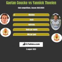 Gaetan Coucke vs Yannick Thoelen h2h player stats