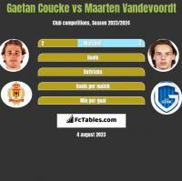 Gaetan Coucke vs Maarten Vandevoordt h2h player stats