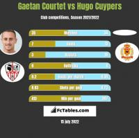 Gaetan Courtet vs Hugo Cuypers h2h player stats
