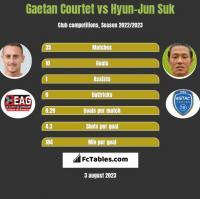 Gaetan Courtet vs Hyun-Jun Suk h2h player stats