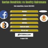 Gaetan Hendrickx vs Geoffry Hairemans h2h player stats